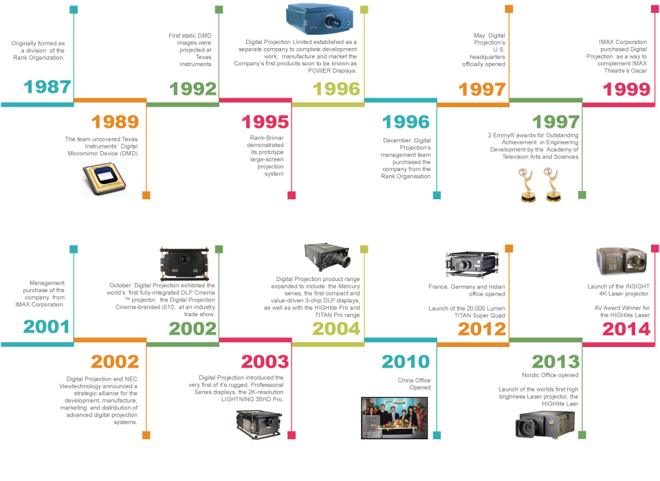 Digital Projection Timeline